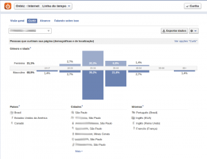 Perfil dos Fãs da Página do Facebook